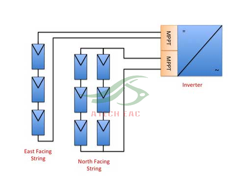 PV String Atech